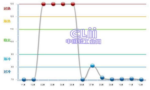 广东省玩具行业2014年度运行走势分析